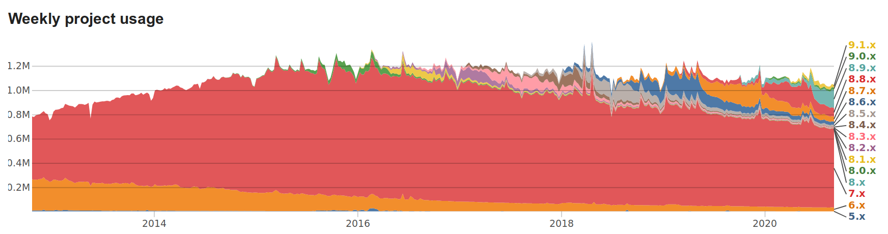 Drupal core weekly project usage