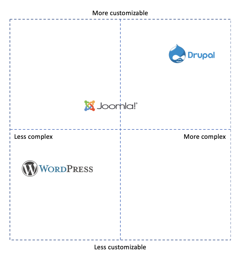Drupal vs. Wordpress vs. Joomla - Comparison chart